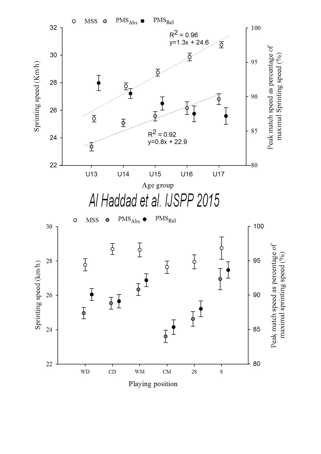Peak match speed and maximal sprinting speed in young soccer figure 1 pooptronica Choice Image