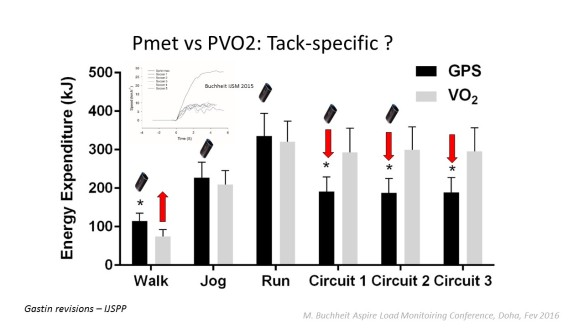 martin buchheit sport scientist technologist and strength this suggests that the value of pgps per se to monitor training load in team sports be questionable its usefulness also be limited respect to